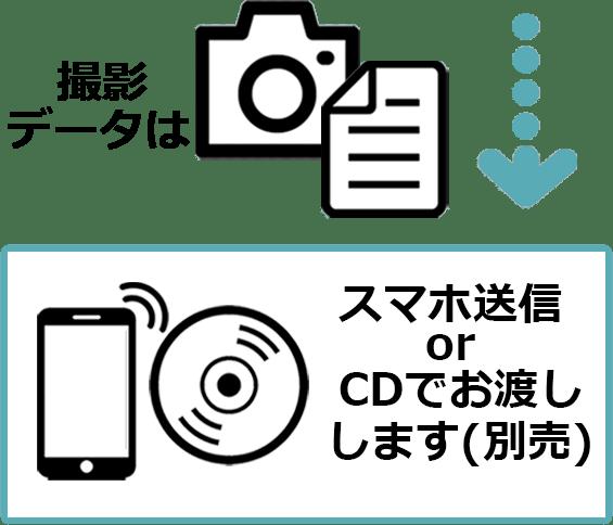 撮影データはスマホ送信orCDでお渡しします(別売)